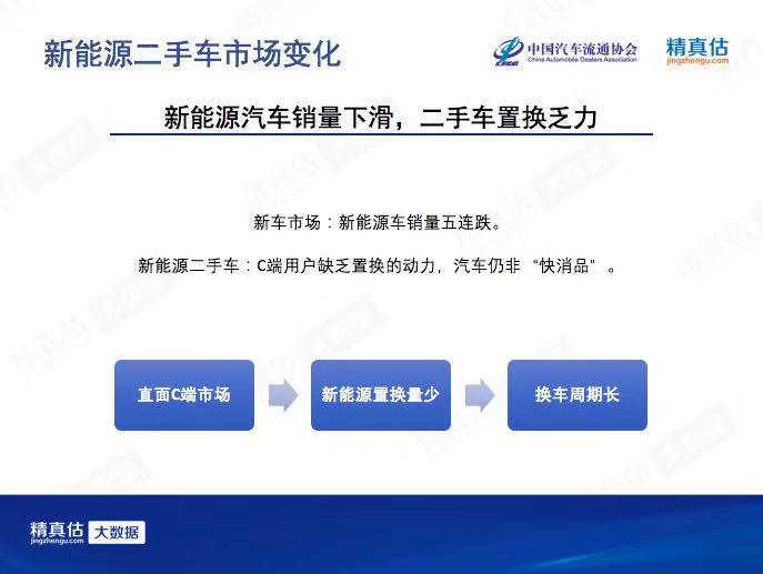 新款长城皮卡_2019年12月中国汽车保值率:新车安全升级 二手车不愿跨年